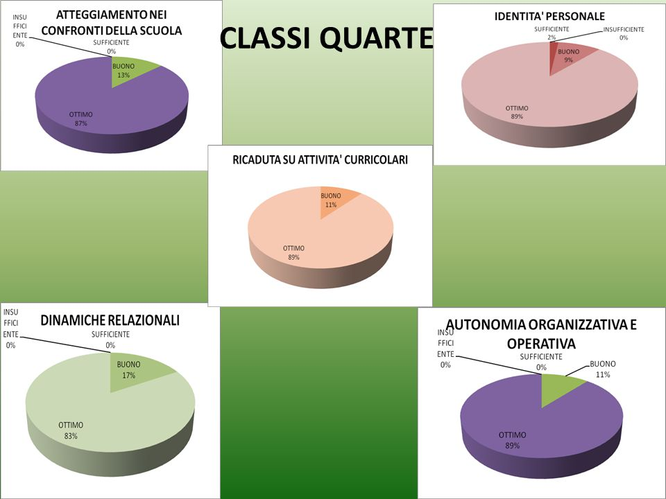 CLASSI QUARTE