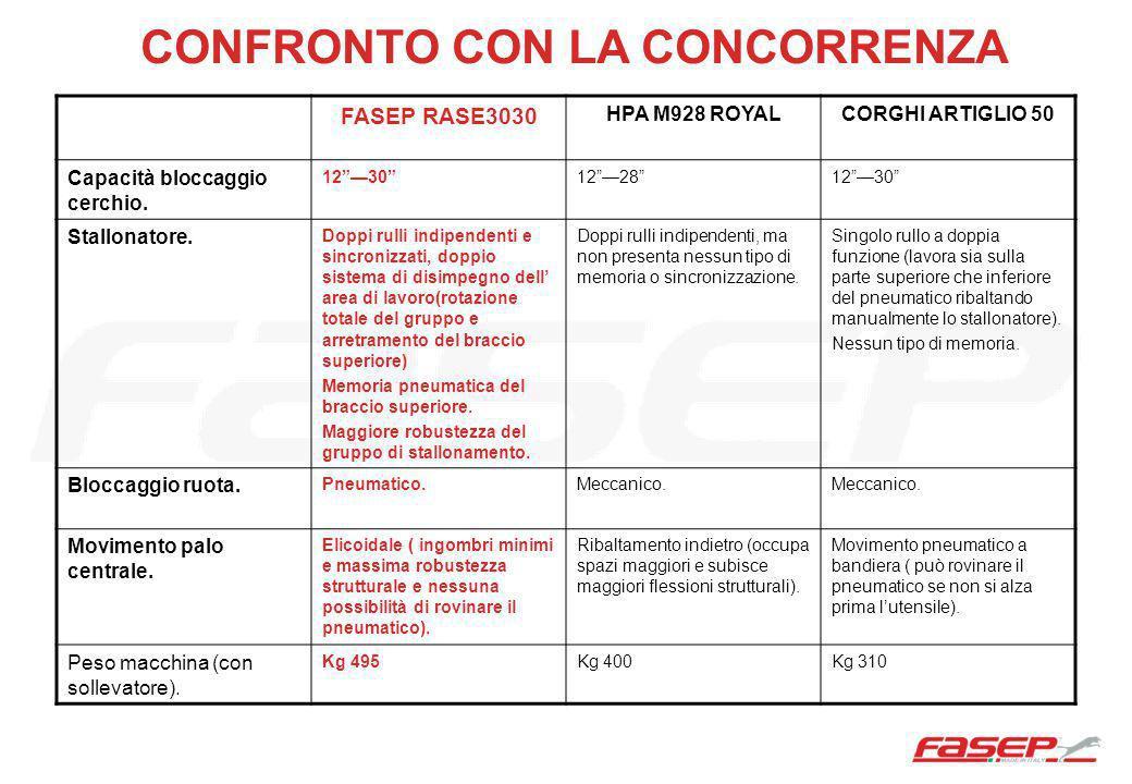 CONFRONTO CON LA CONCORRENZA