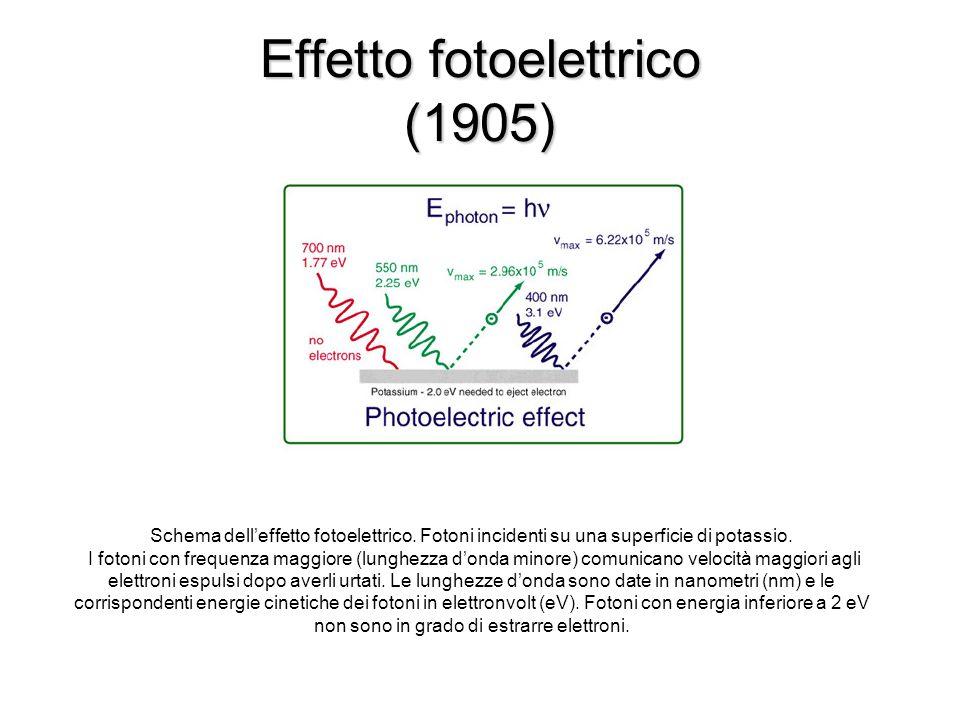 Effetto fotoelettrico (1905)
