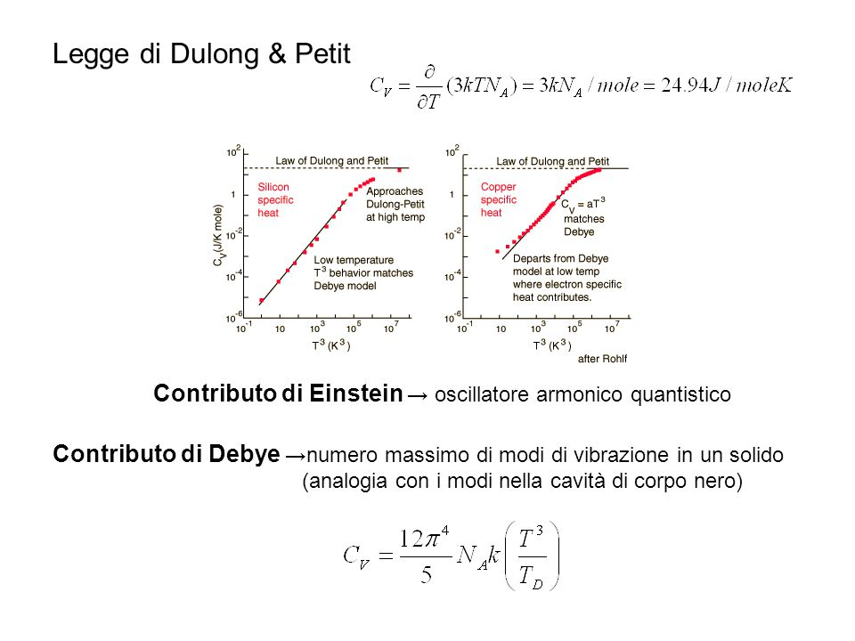Legge di Dulong & Petit Contributo di Einstein → oscillatore armonico quantistico.