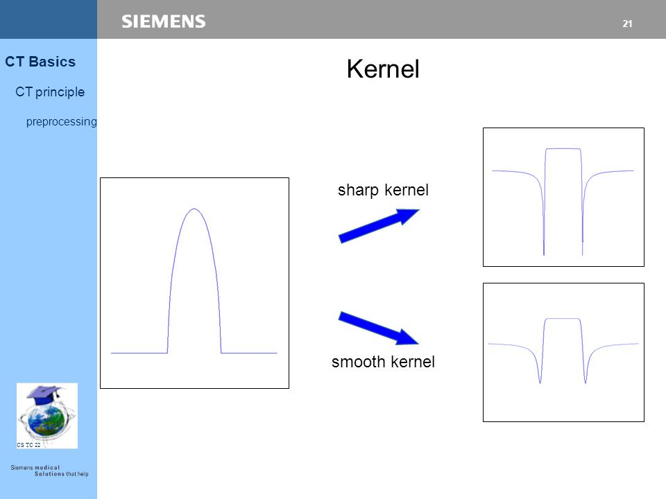 Kernel sharp kernel smooth kernel