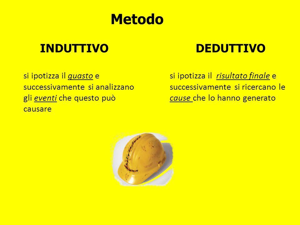 Metodo INDUTTIVO DEDUTTIVO