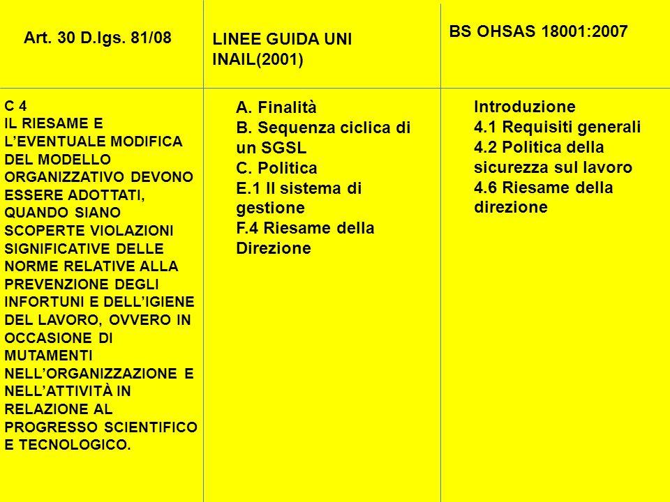 LINEE GUIDA UNI INAIL(2001)