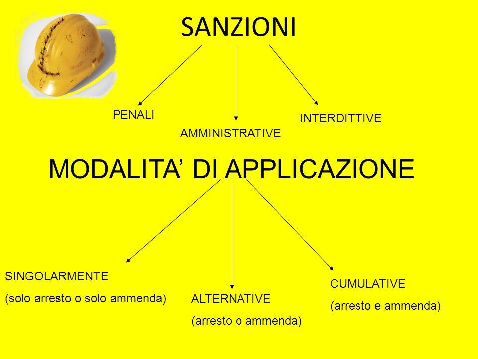 SANZIONI MODALITA' DI APPLICAZIONE PENALI INTERDITTIVE AMMINISTRATIVE