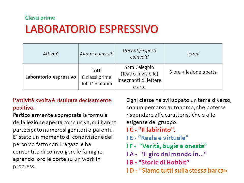 Laboratorio espressivo