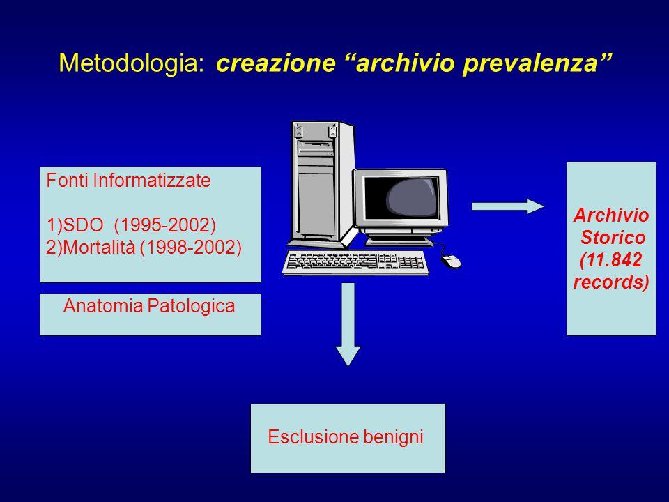 Metodologia: creazione archivio prevalenza