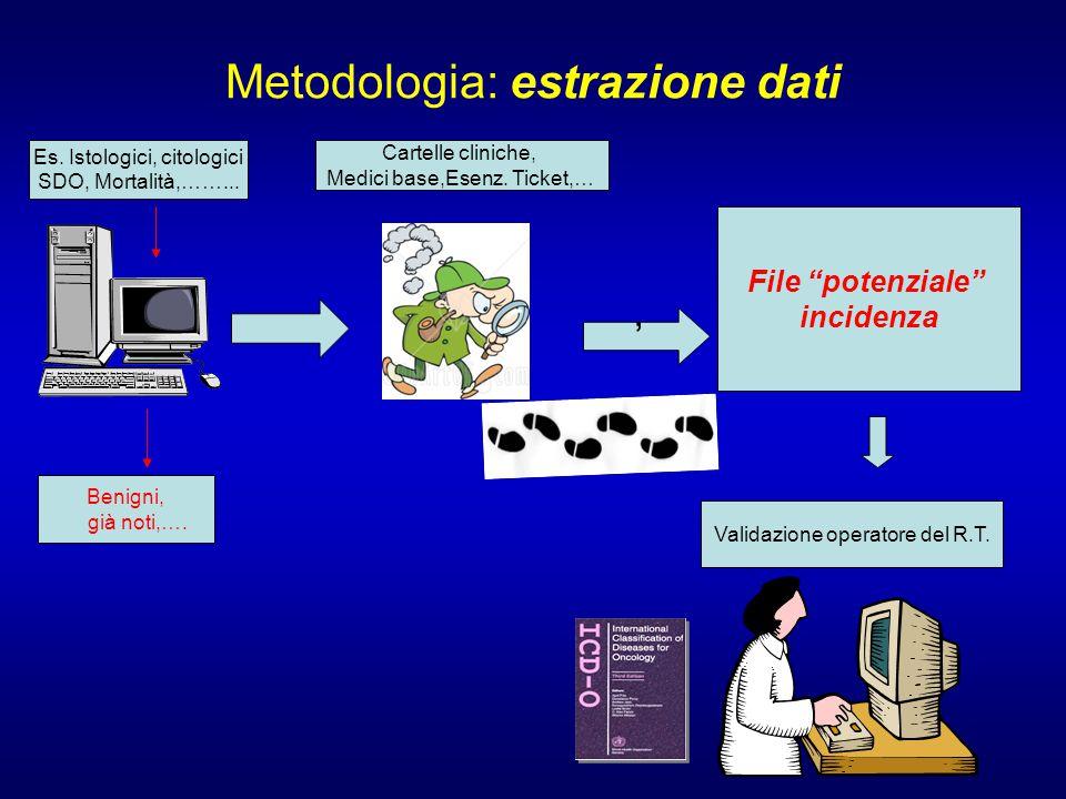 Metodologia: estrazione dati
