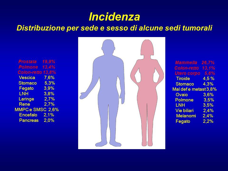 Incidenza Distribuzione per sede e sesso di alcune sedi tumorali
