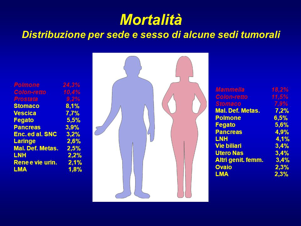 Mortalità Distribuzione per sede e sesso di alcune sedi tumorali
