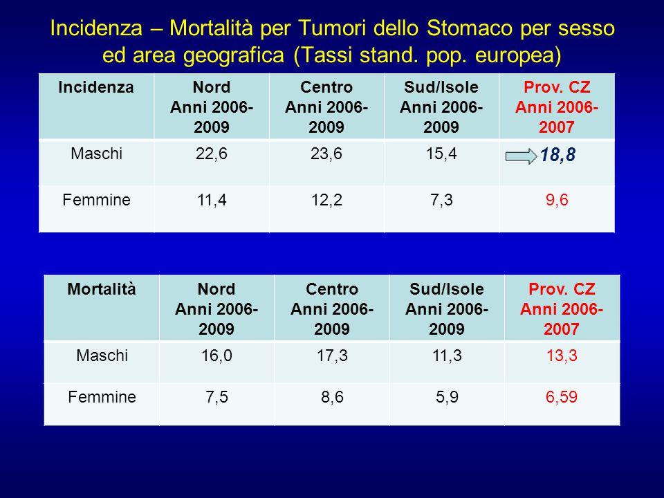 Incidenza – Mortalità per Tumori dello Stomaco per sesso ed area geografica (Tassi stand. pop. europea)