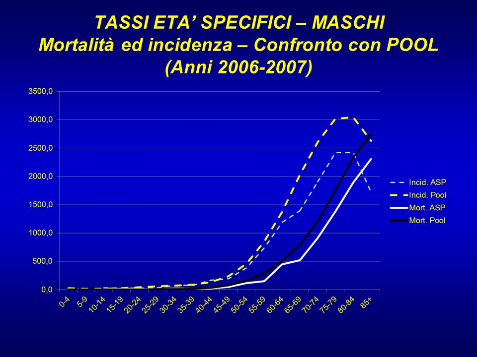 TASSI ETA' SPECIFICI – MASCHI Mortalità ed incidenza – Confronto con POOL (Anni 2006-2007)