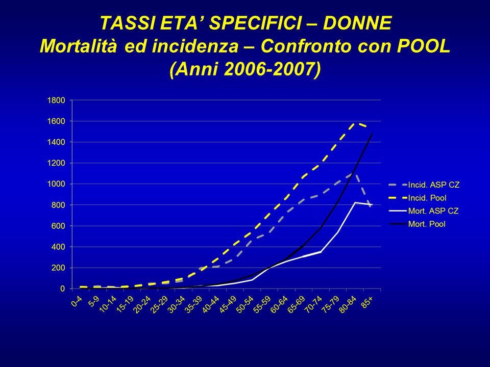 TASSI ETA' SPECIFICI – DONNE Mortalità ed incidenza – Confronto con POOL (Anni 2006-2007)