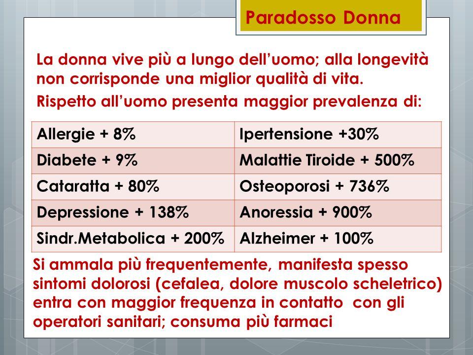 Paradosso Donna