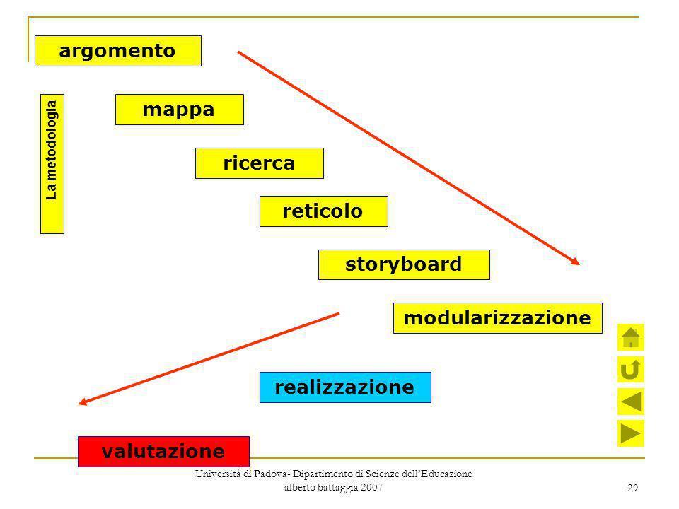 argomento mappa ricerca reticolo storyboard modularizzazione