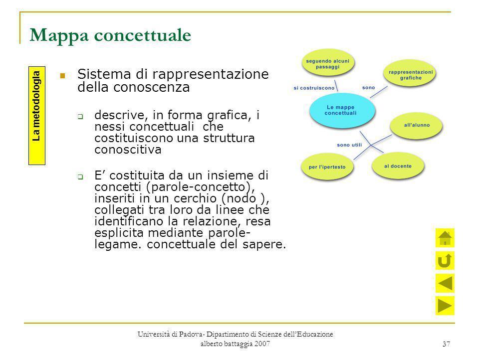 Mappa concettuale Sistema di rappresentazione della conoscenza