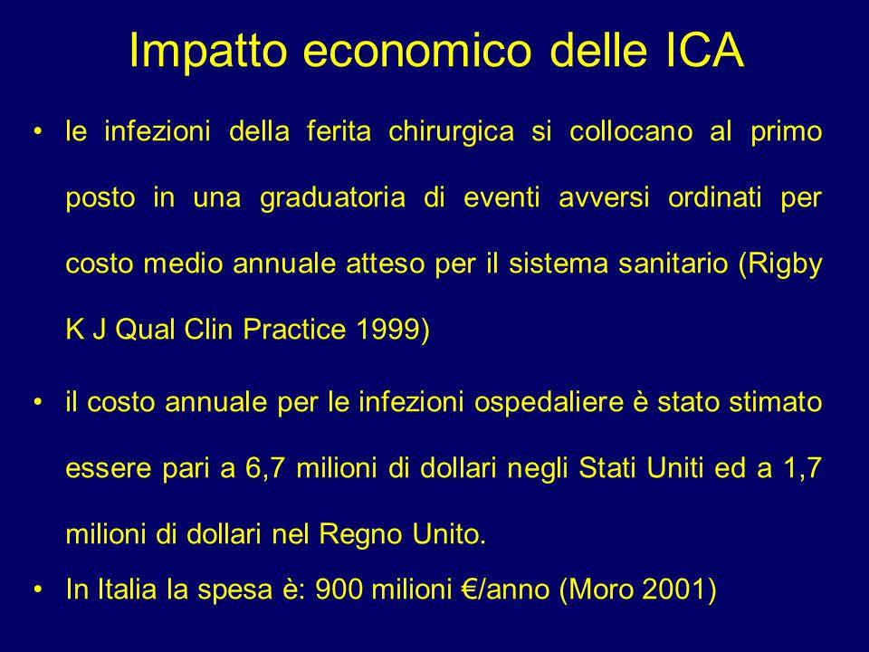 Impatto economico delle ICA