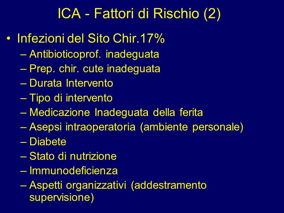ICA - Fattori di Rischio (2)
