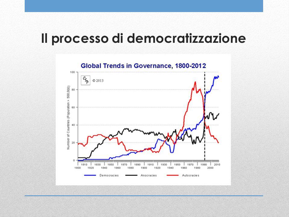 Il processo di democratizzazione