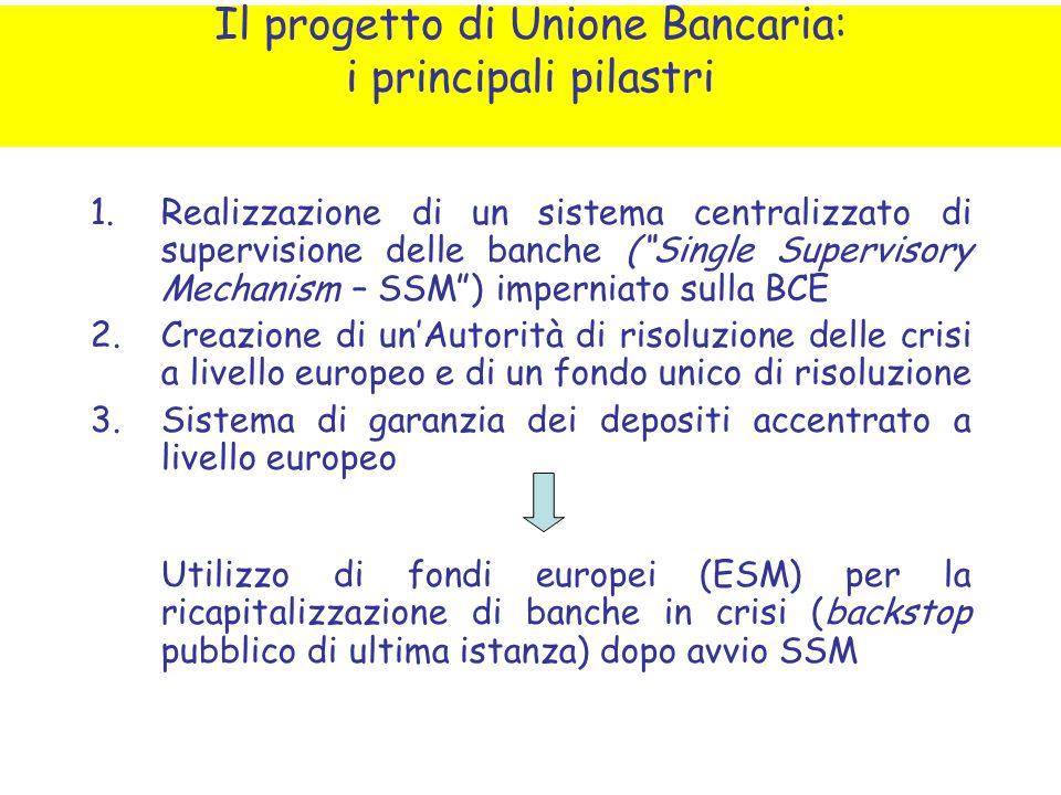Il progetto di Unione Bancaria: i principali pilastri