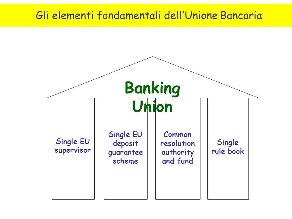 Banking Union Gli elementi fondamentali dell'Unione Bancaria