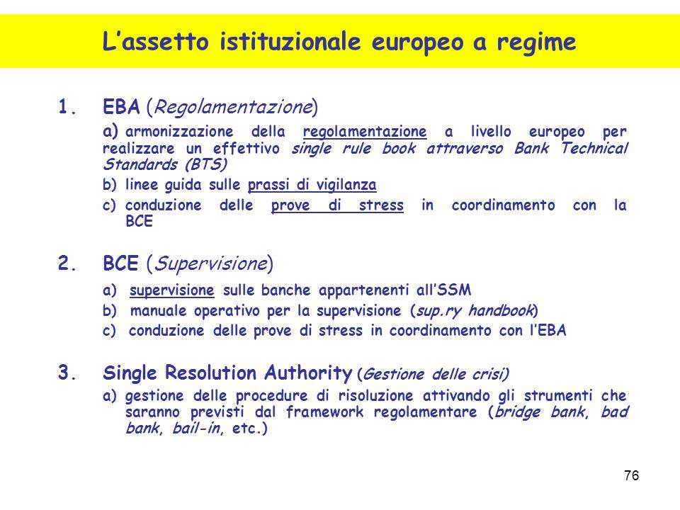 L'assetto istituzionale europeo a regime