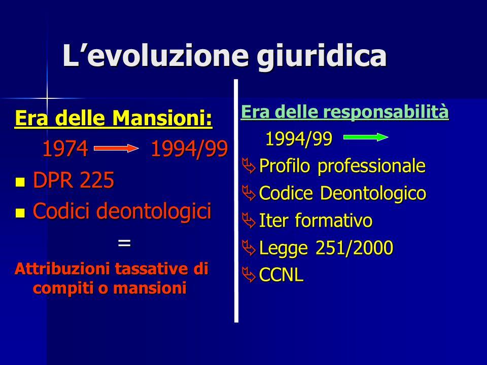 L'evoluzione giuridica