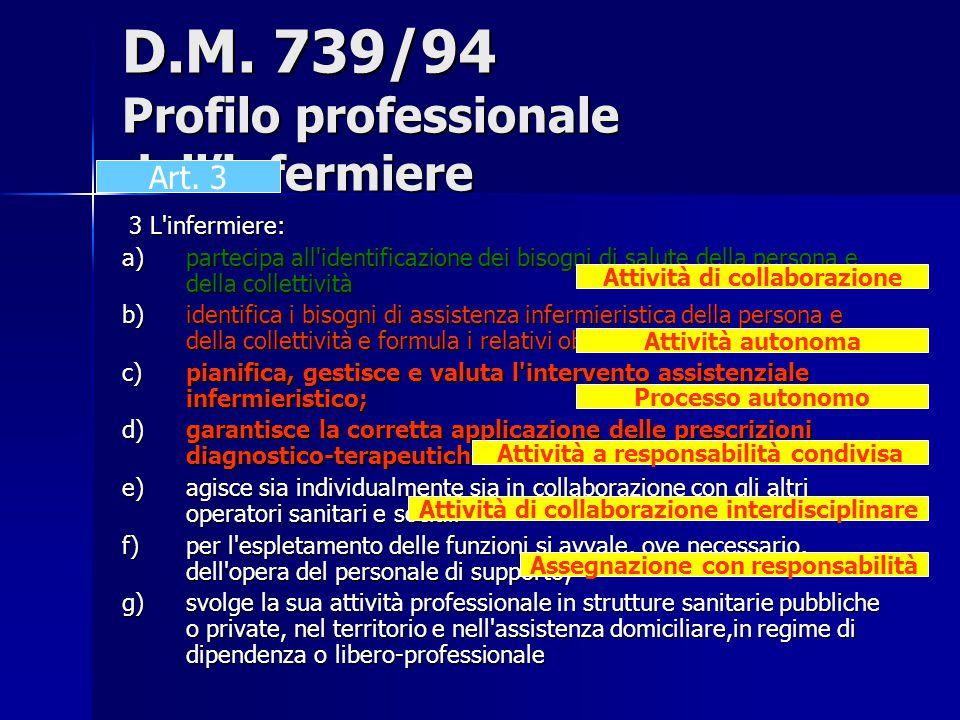 D.M. 739/94 Profilo professionale dell'infermiere