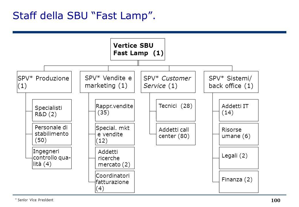 Staff della SBU Fast Lamp .