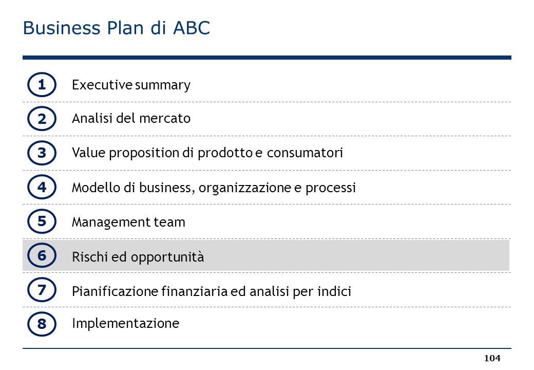 Business Plan di ABC 1 Executive summary 2 Analisi del mercato 3