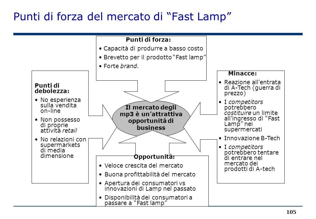 Punti di forza del mercato di Fast Lamp