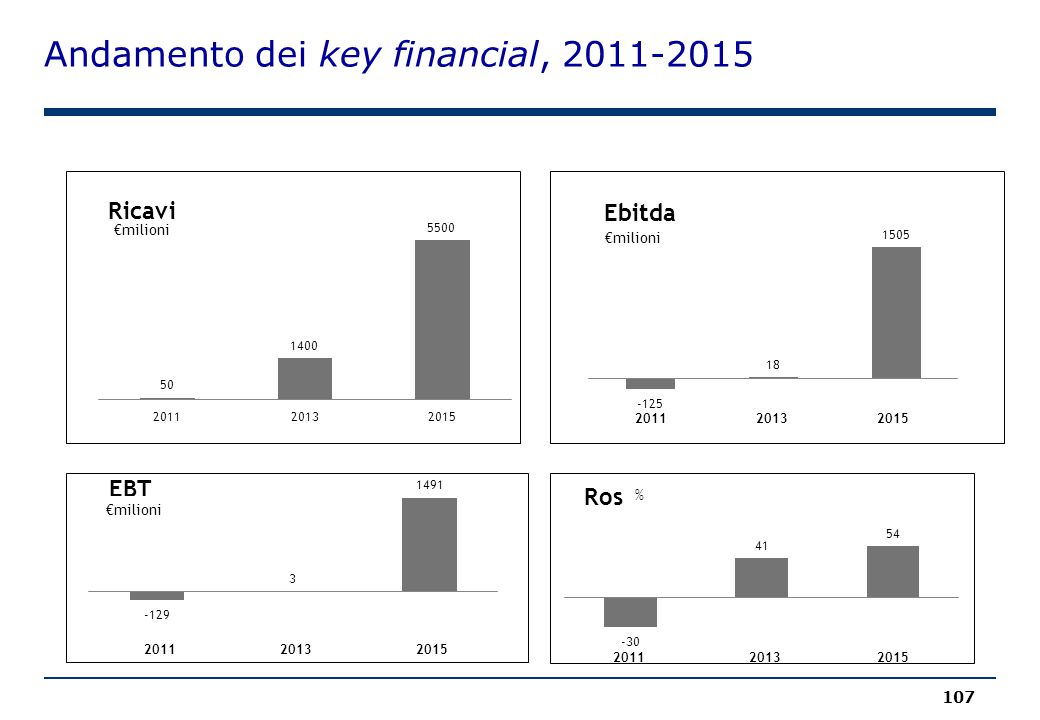 Andamento dei key financial, 2011-2015