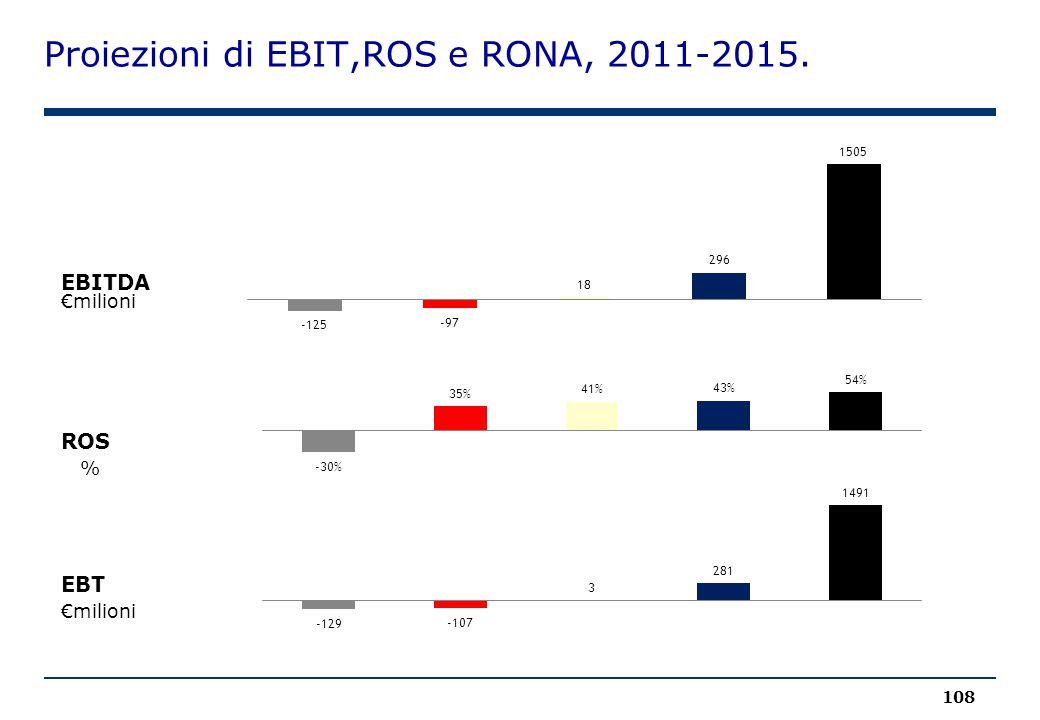 Proiezioni di EBIT,ROS e RONA, 2011-2015.