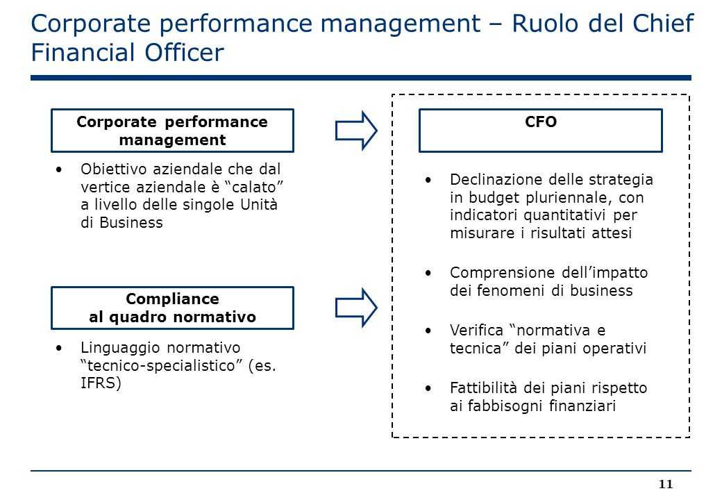 Corporate performance management – Ruolo del Chief Financial Officer