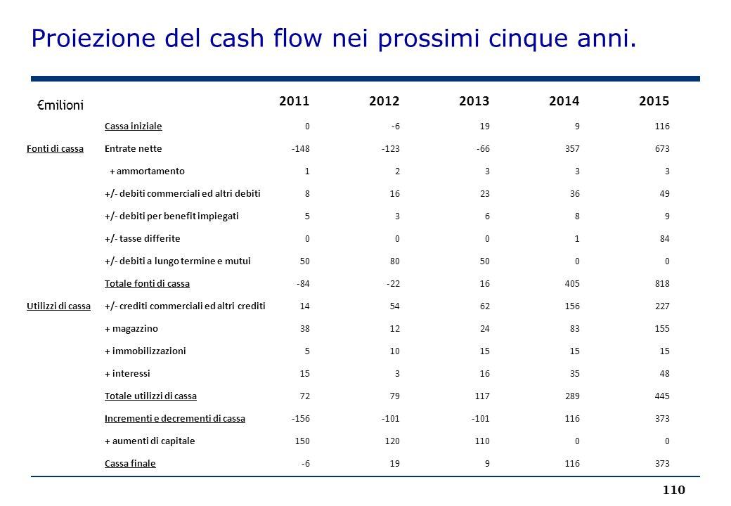 Proiezione del cash flow nei prossimi cinque anni.