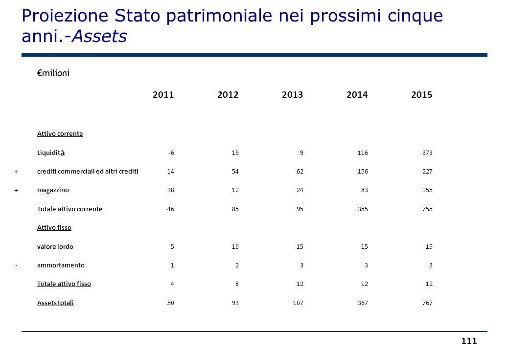 Proiezione Stato patrimoniale nei prossimi cinque anni.-Assets