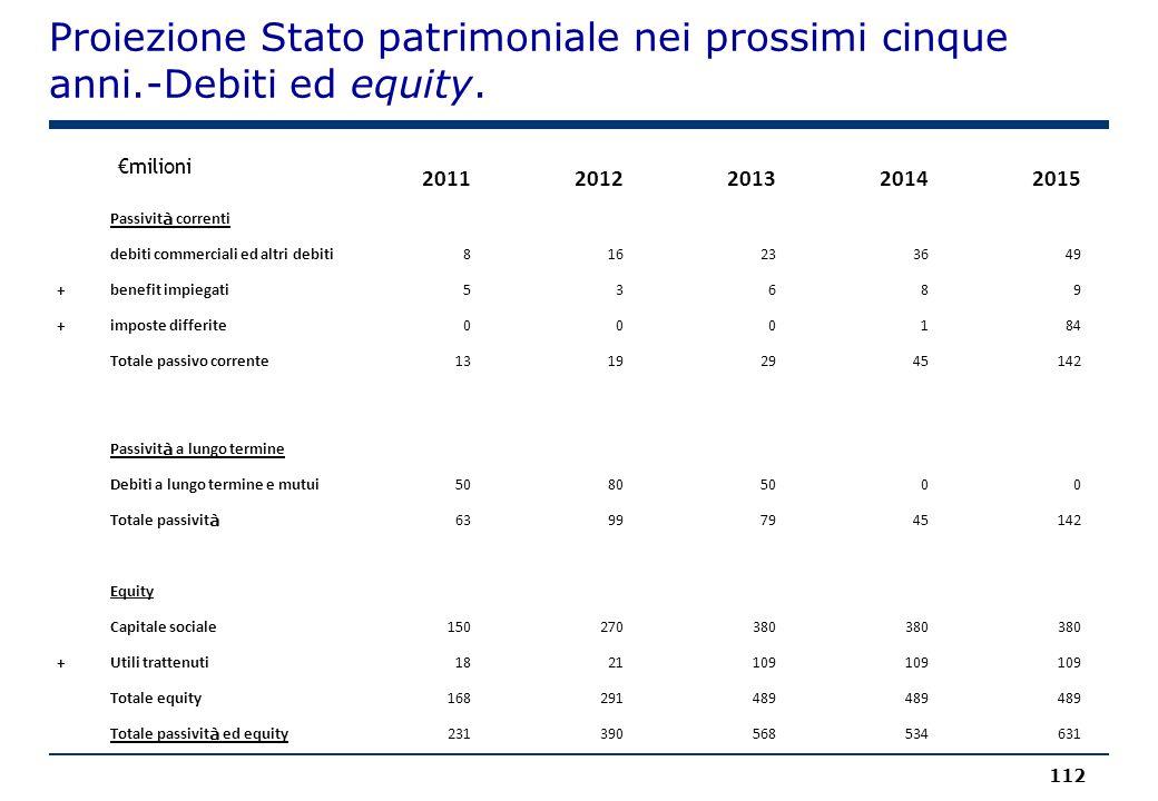 Proiezione Stato patrimoniale nei prossimi cinque anni