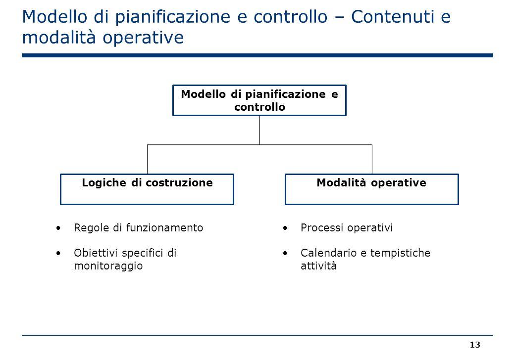Modello di pianificazione e controllo – Contenuti e modalità operative