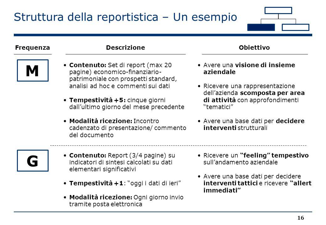 M G Struttura della reportistica – Un esempio 16 Frequenza Descrizione