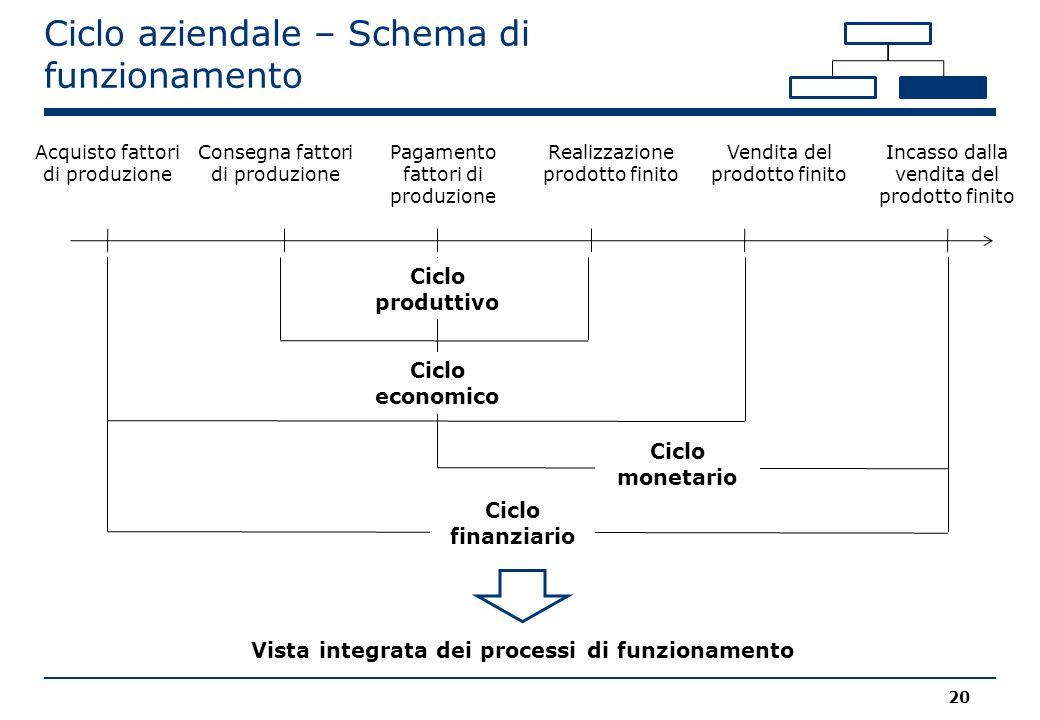 Vista integrata dei processi di funzionamento