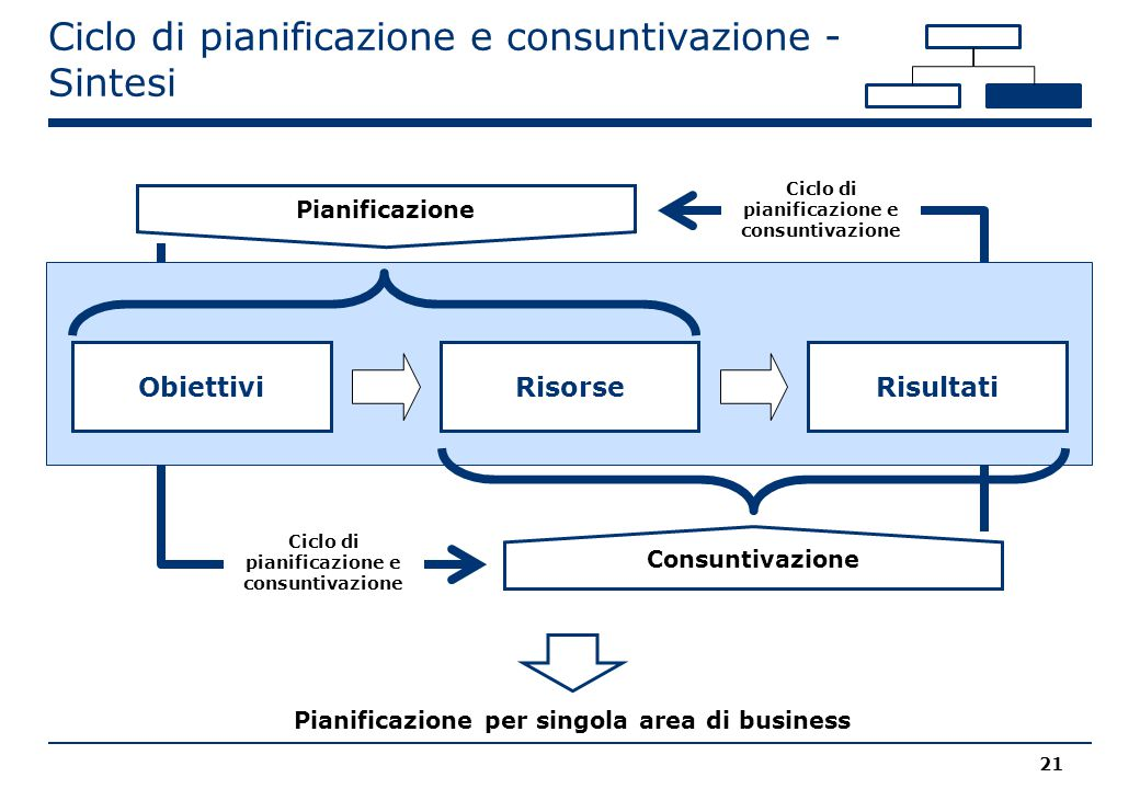 Ciclo di pianificazione e consuntivazione - Sintesi