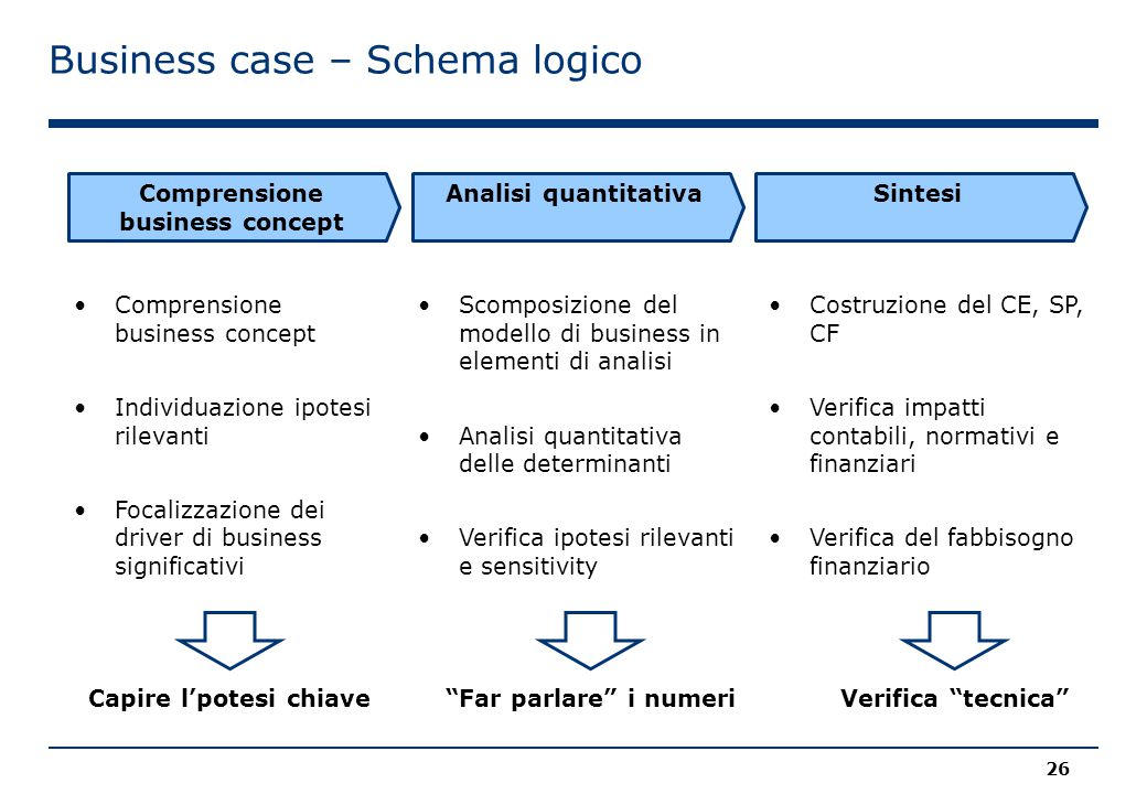 Comprensione business concept Capire l'potesi chiave