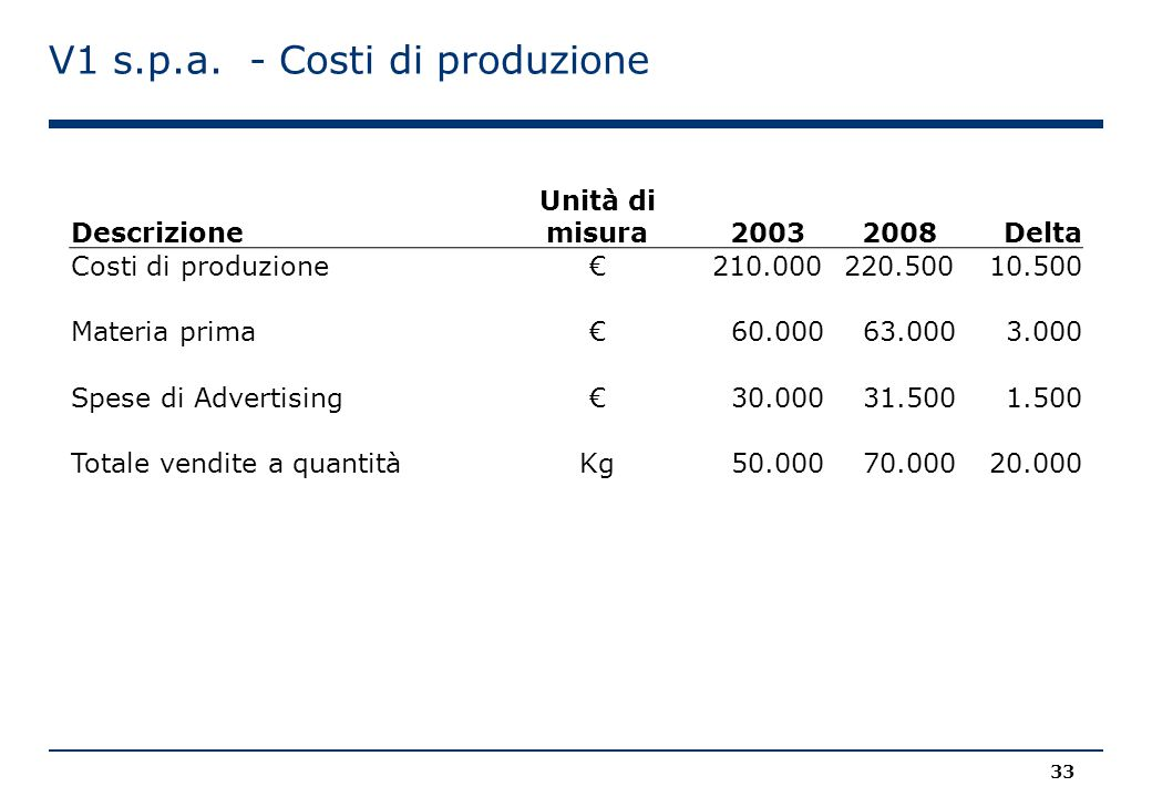 V1 s.p.a. - Costi di produzione