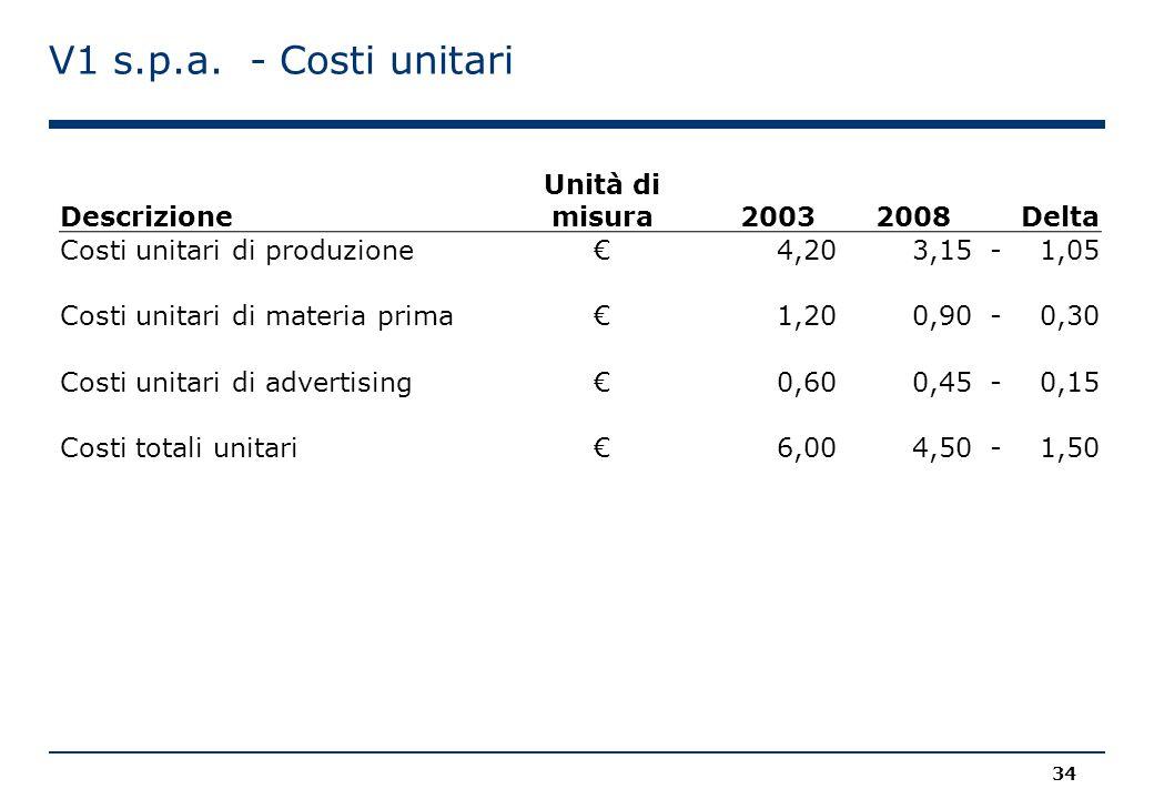 V1 s.p.a. - Costi unitari Descrizione Unità di misura 2003 2008 Delta