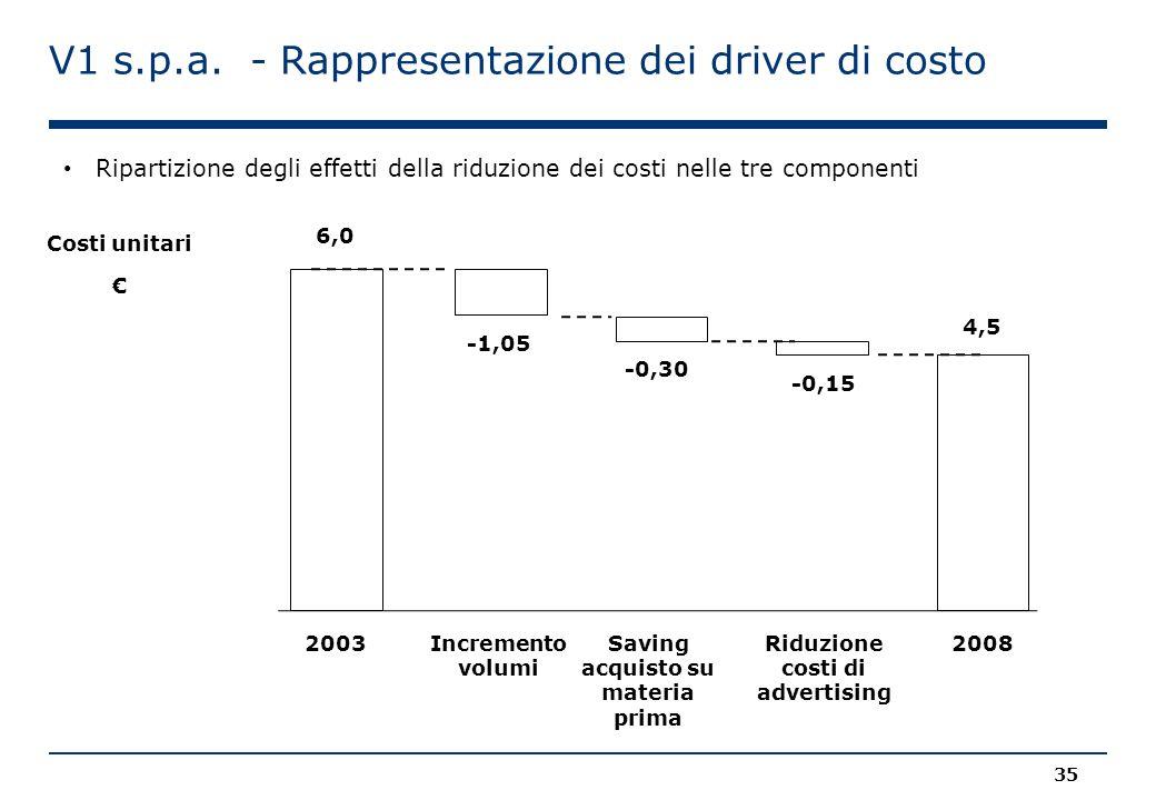 V1 s.p.a. - Rappresentazione dei driver di costo
