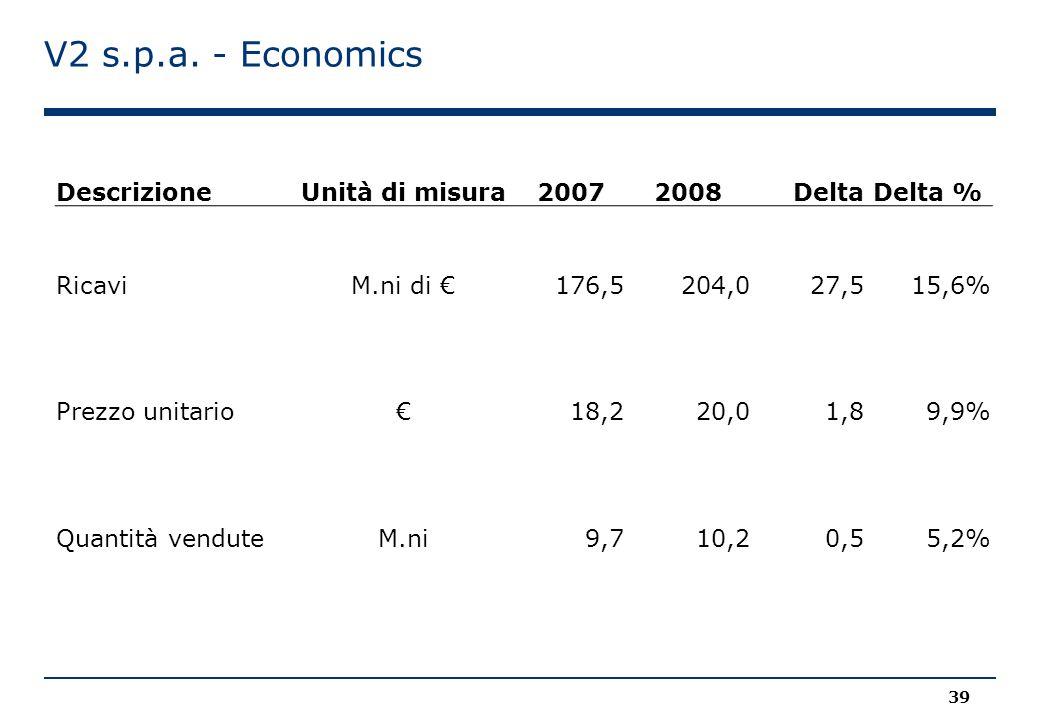V2 s.p.a. - Economics Descrizione Unità di misura 2007 2008 Delta