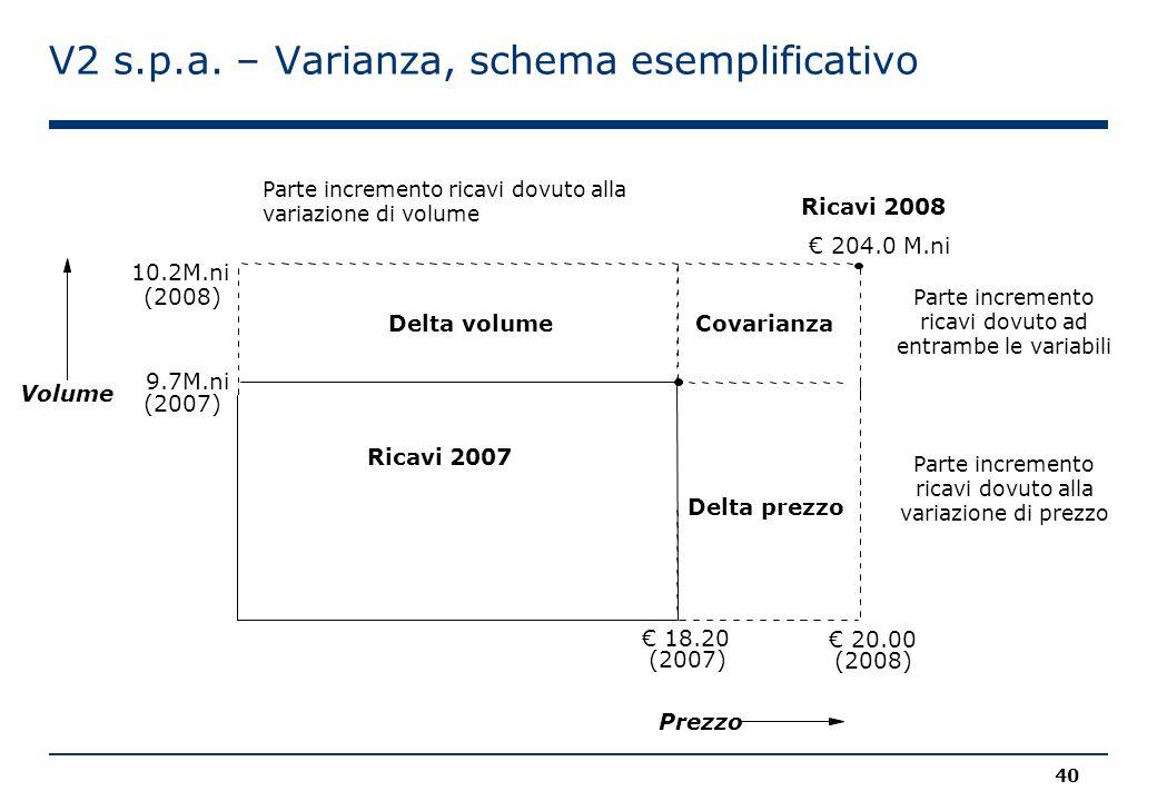 V2 s.p.a. – Varianza, schema esemplificativo