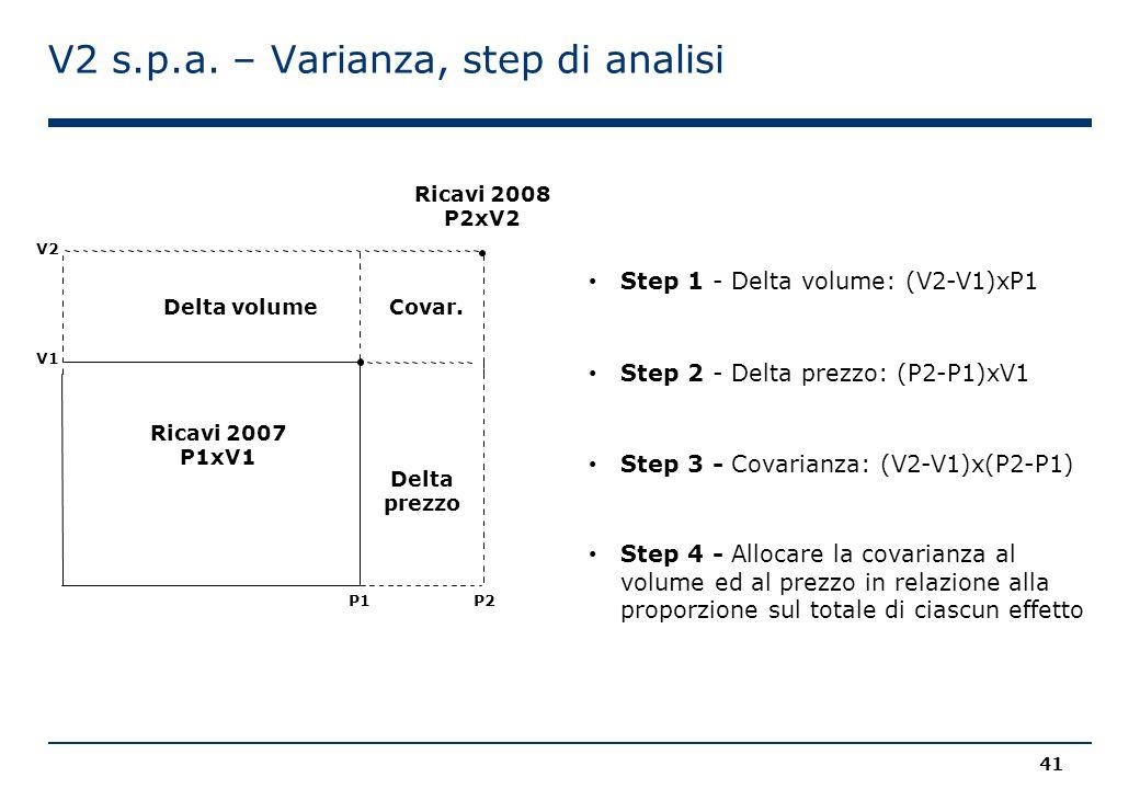 V2 s.p.a. – Varianza, step di analisi