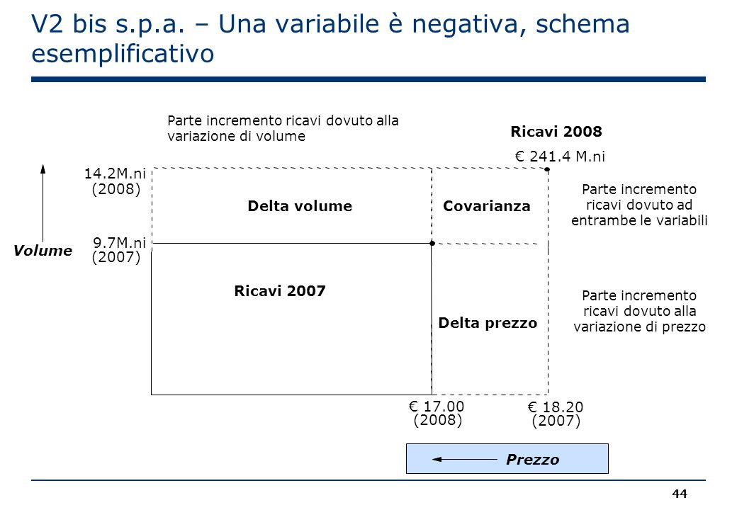 V2 bis s.p.a. – Una variabile è negativa, schema esemplificativo