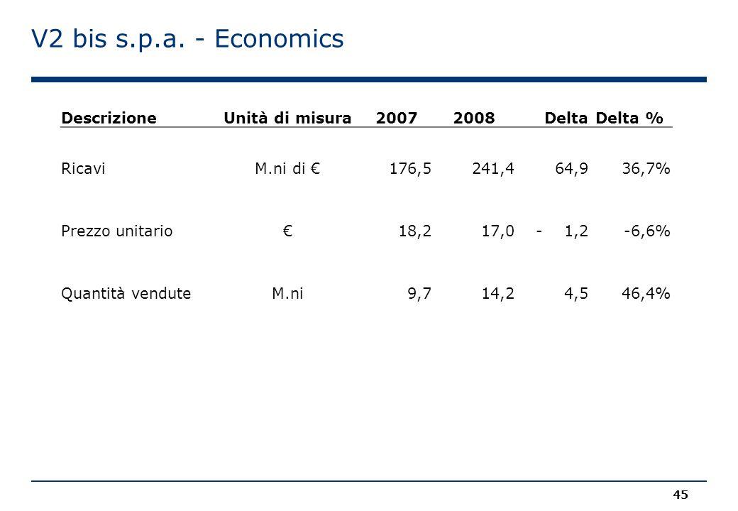 V2 bis s.p.a. - Economics Descrizione Unità di misura 2007 2008 Delta