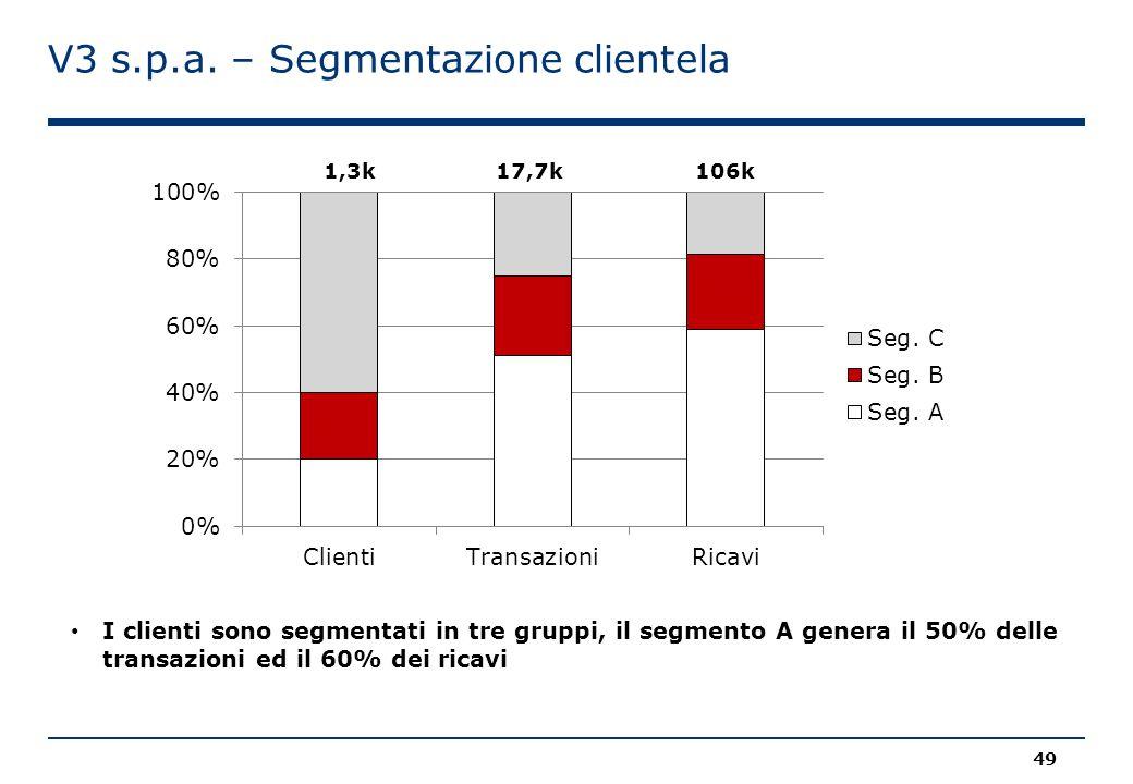 V3 s.p.a. – Segmentazione clientela
